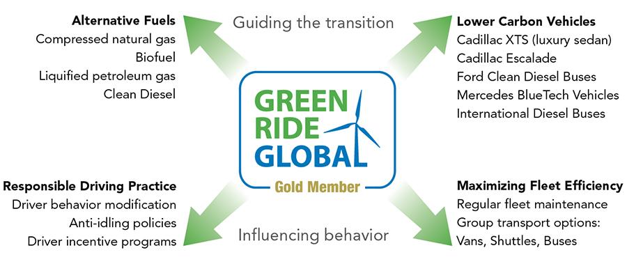 green ride global chart